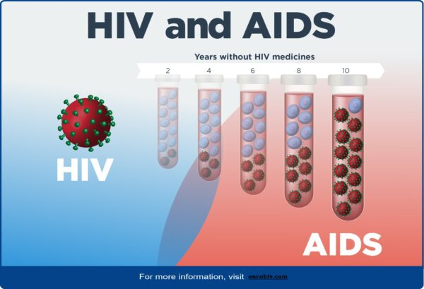 The Need for Condoms on the HIV Prevention Pill