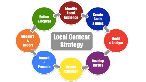 Tips For Your Local SEO Content Strategy