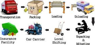 How Might You Get a Best Deal With Packers Movers Pune?